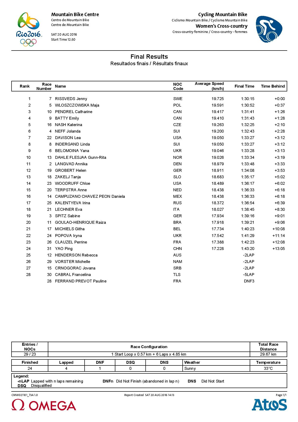 CMW021_Results - MTB women-page-001