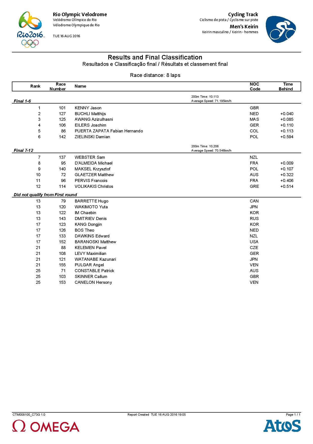 CTM008_Results Men Keirin-page-001