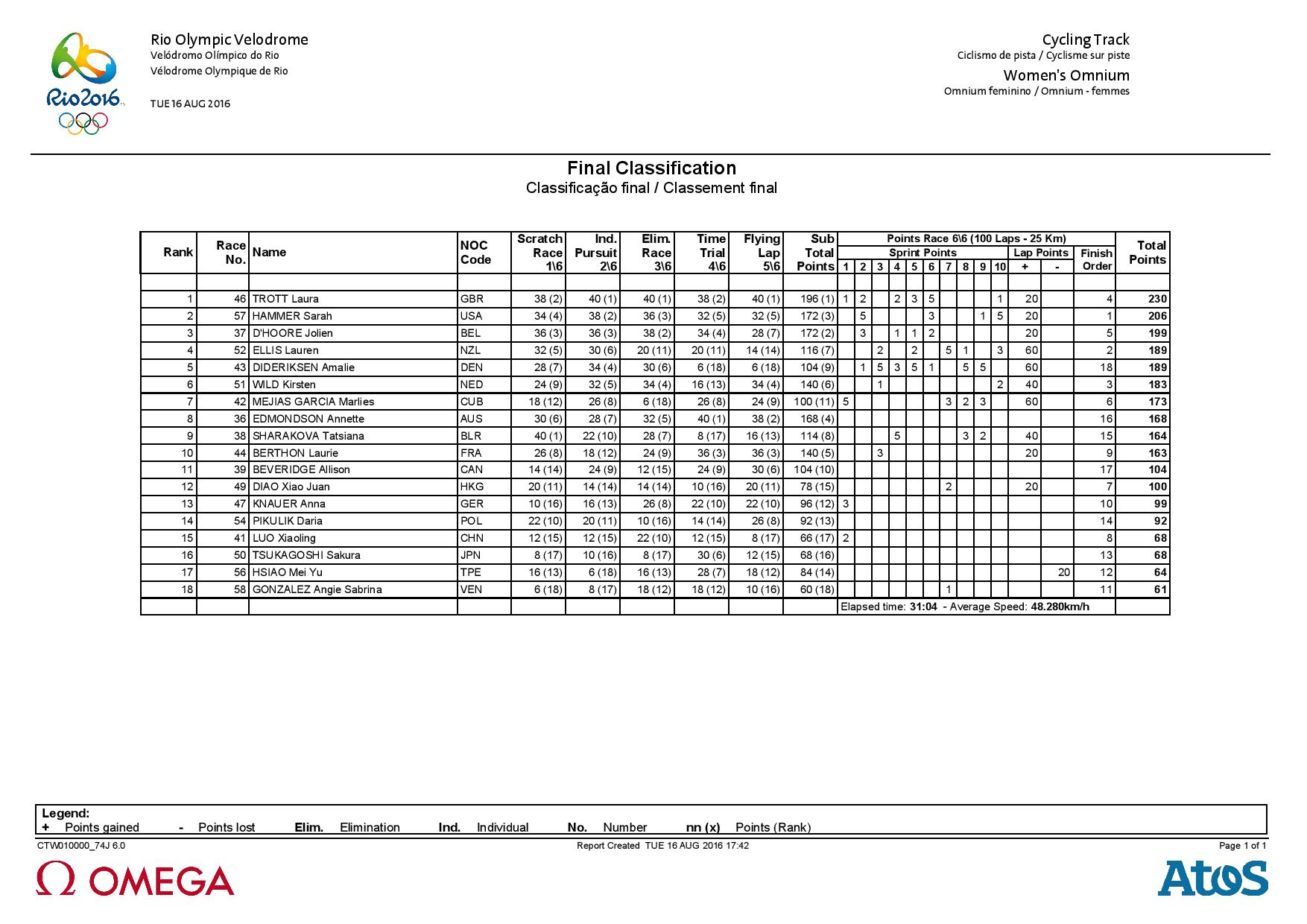 CTW010_Results Women Omnium-page-001