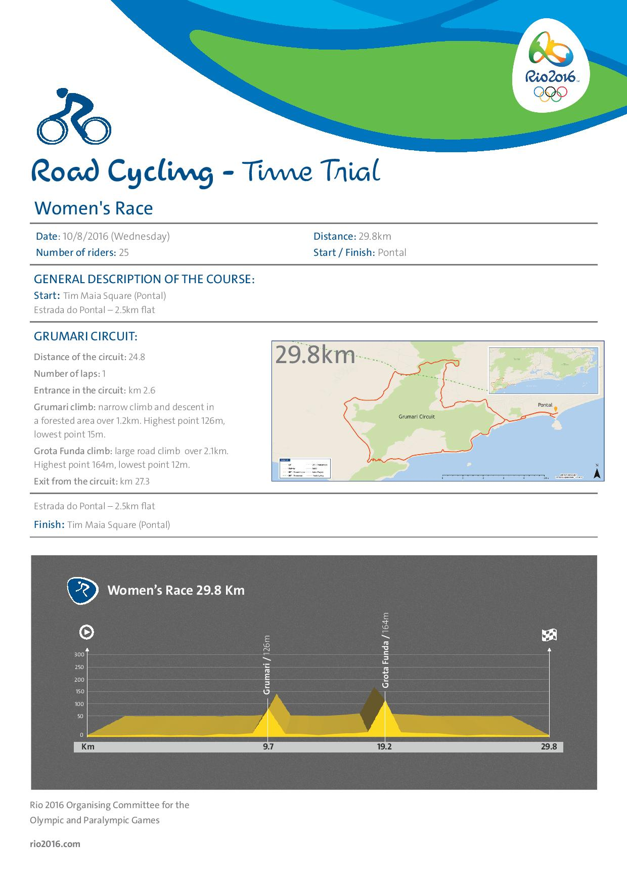 RoadCyclingTimeTrial_Women_Neutral-page-001